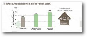 La actuación del farmacéutico desde la Farmacia comunitaria incrementa un 62% la adherencia al tratamiento de los pacientes