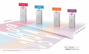 IML presenta el primer Ácido Hialurónico Resiliente, el TEOSYAL RHA