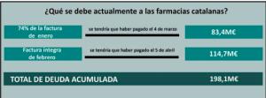 Retraso en el pago a las farmacias catalanas