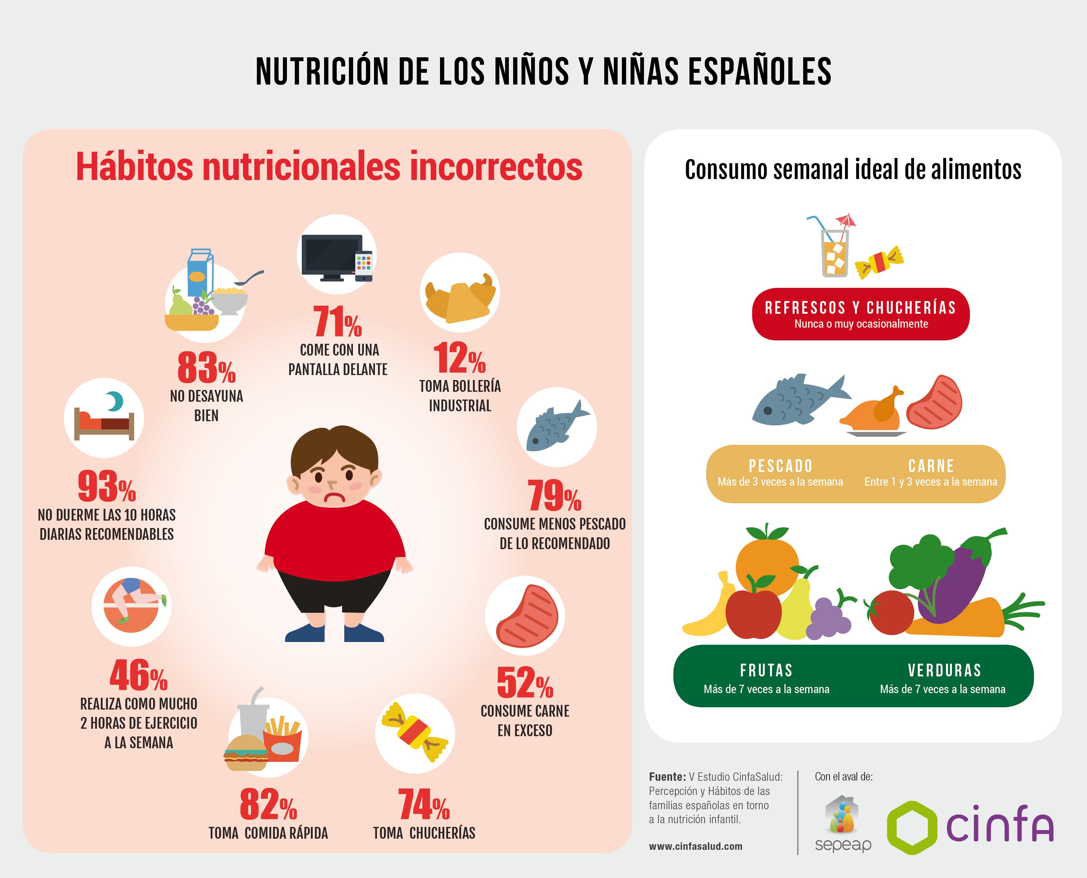 infografico-estudio-cinfasalud-nutricion-infantil_habitos-incorrectos
