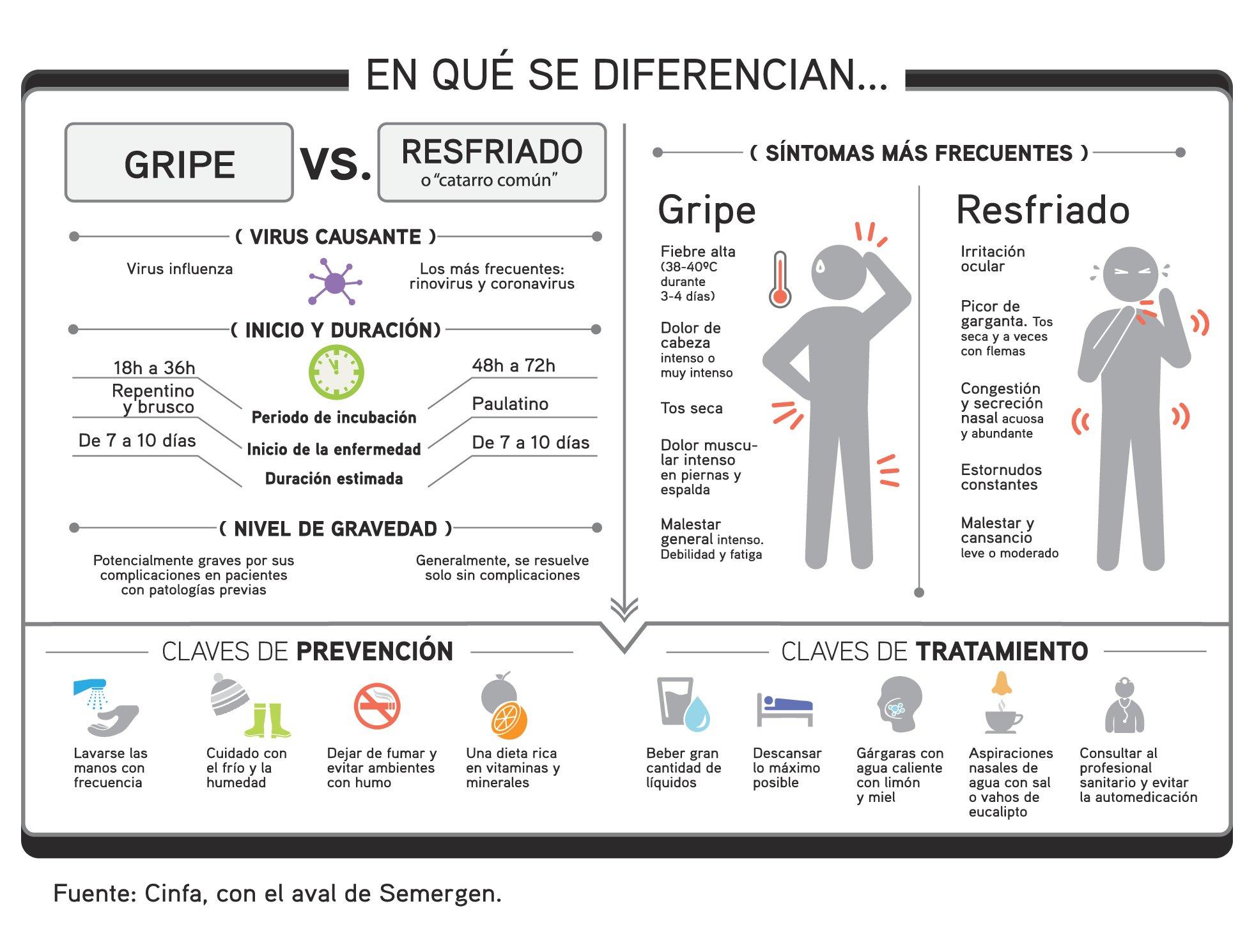 INFOGRAFICO_Resfriado_vs_Gripe_Cinfa