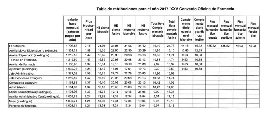 tabla retribuciones 2017 xxv convenio colectivo oficinas