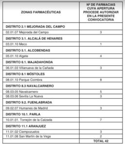 El polémico procedimiento de adjudicación de nuevas farmacias en Madrid