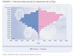 COF Rioja pone en marcha una campaña de detección y prevención de la hipertensión