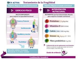 Nutrición y ejercicio físico en el anciano frágil eje del taller teórico-práctico de Nestlé Health Science