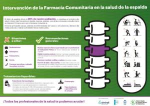 Campaña sanitaria sobre dolor de espalda en las farmacias españolas