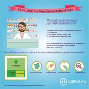 El autocuidado, un hábito que da un gran impulso a las ventas de la farmacia