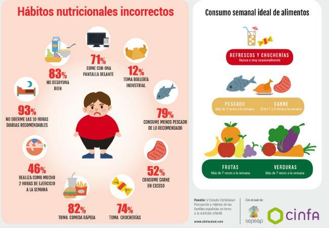 Infografico Estudio CinfaSalud Nutricion infantil_Habitos incorrectos