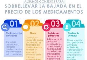Cómo rebajar el impacto de la bajada de precio de los medicamentos