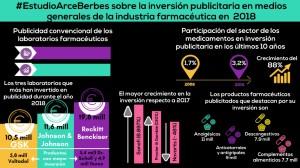 Datos sobre inversión publicitaria de los laboratorios farmacéuticos