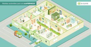 Vista general de la ecoFARMACIA