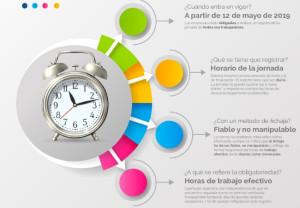 Claves para cumplir con éxito la normativa del registro de horarios
