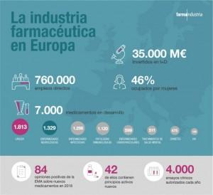 La industria farmacéutica destaca las fortalezas del sector en Europa