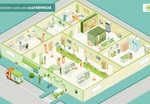 """La web """"ecoFARMACIA"""" de SIGRE, presentada en la COP25"""
