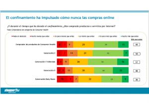 Un 49% de los compradores de Consumer Health afirman haber incrementado sus compras online