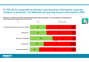 El 35% de los compradores de Consumer Health declaran que buscaron información online antes de comprar