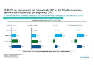 Último informe de Iqvia sobre la evolución del mercado farmacéutico