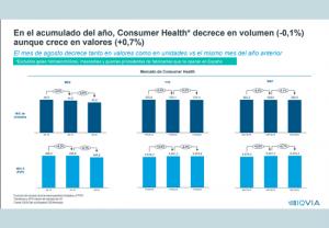 El mercado farmacéutico crece en agosto un 1% en valores pero decrece un 0,9% en unidades en los últimos 12 meses