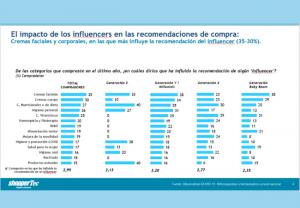 Los influencers, figura clave en la recomendación de Consumer Health, sobre todo en Dermocosmética