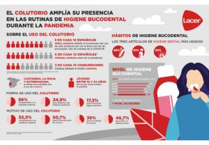 La COVID-19 eleva el porcentaje de españoles que usan colutorio a 8 de cada 10