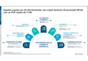 Iqvia informa que el mercado farmacéutico crece un 1,5% en valores y un 9,3% en unidades en el acumulado anual